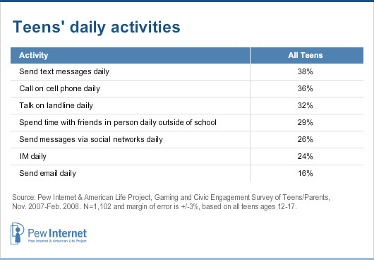 data-usage-pewresearch